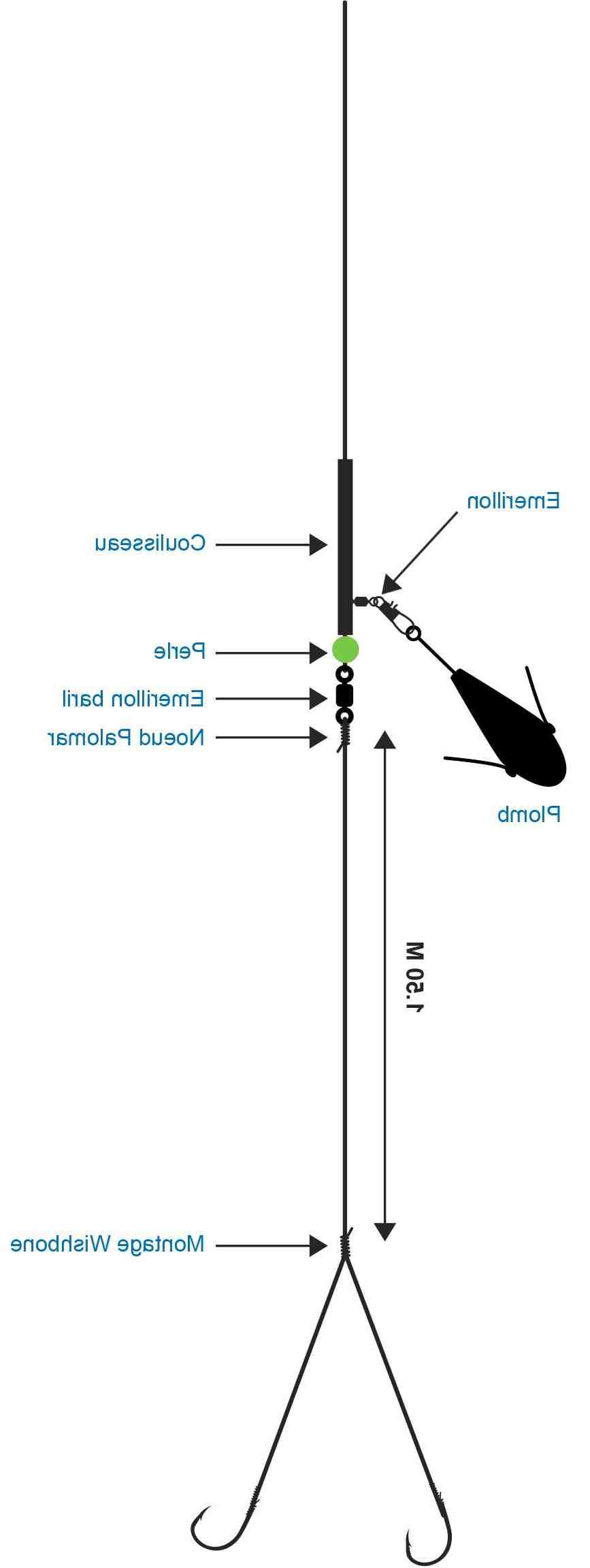 Comment faire une ligne de pêche au lancer ?